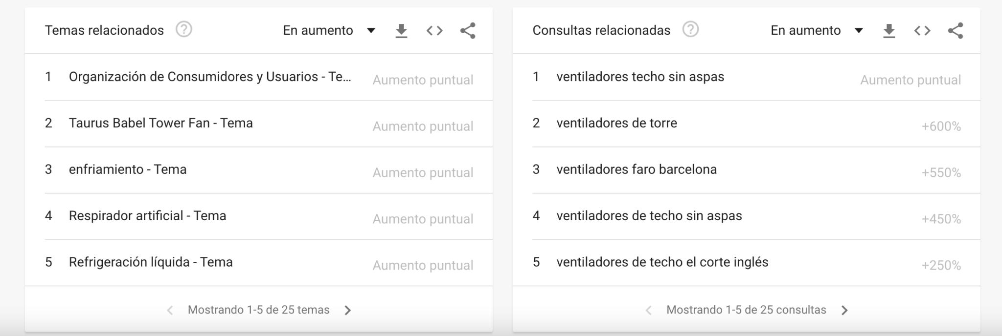 keyword research con google trends, estudio de palabras clave